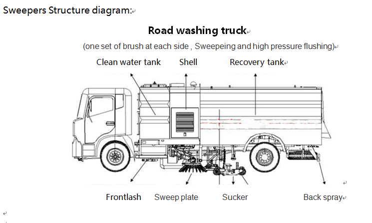 China dongfeng 5-8CBM vacuum diesel street sweeper truck 04.png
